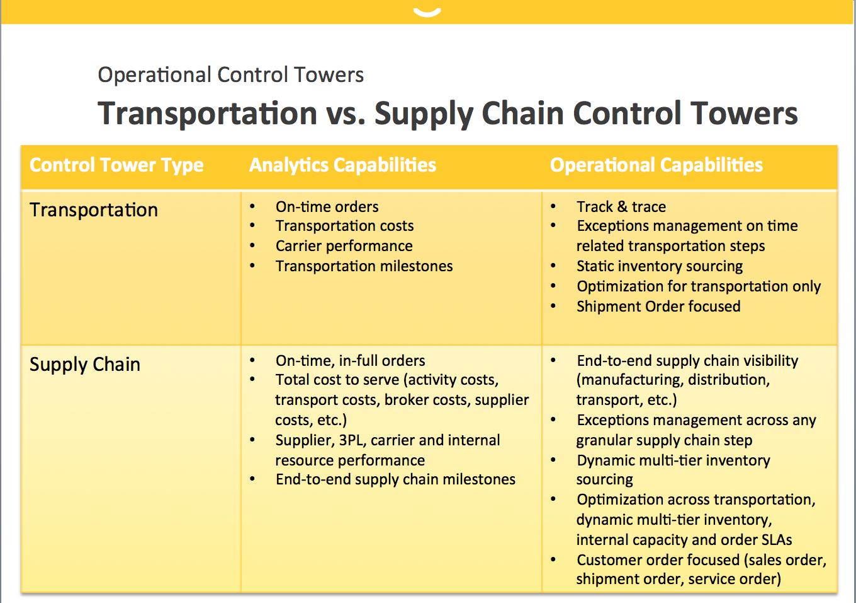 Diferença entre Torre de Controle de Transportes e de Supply Chain (SCCT)