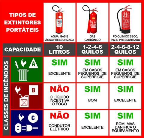 Tipos de Extintores de Incêndio