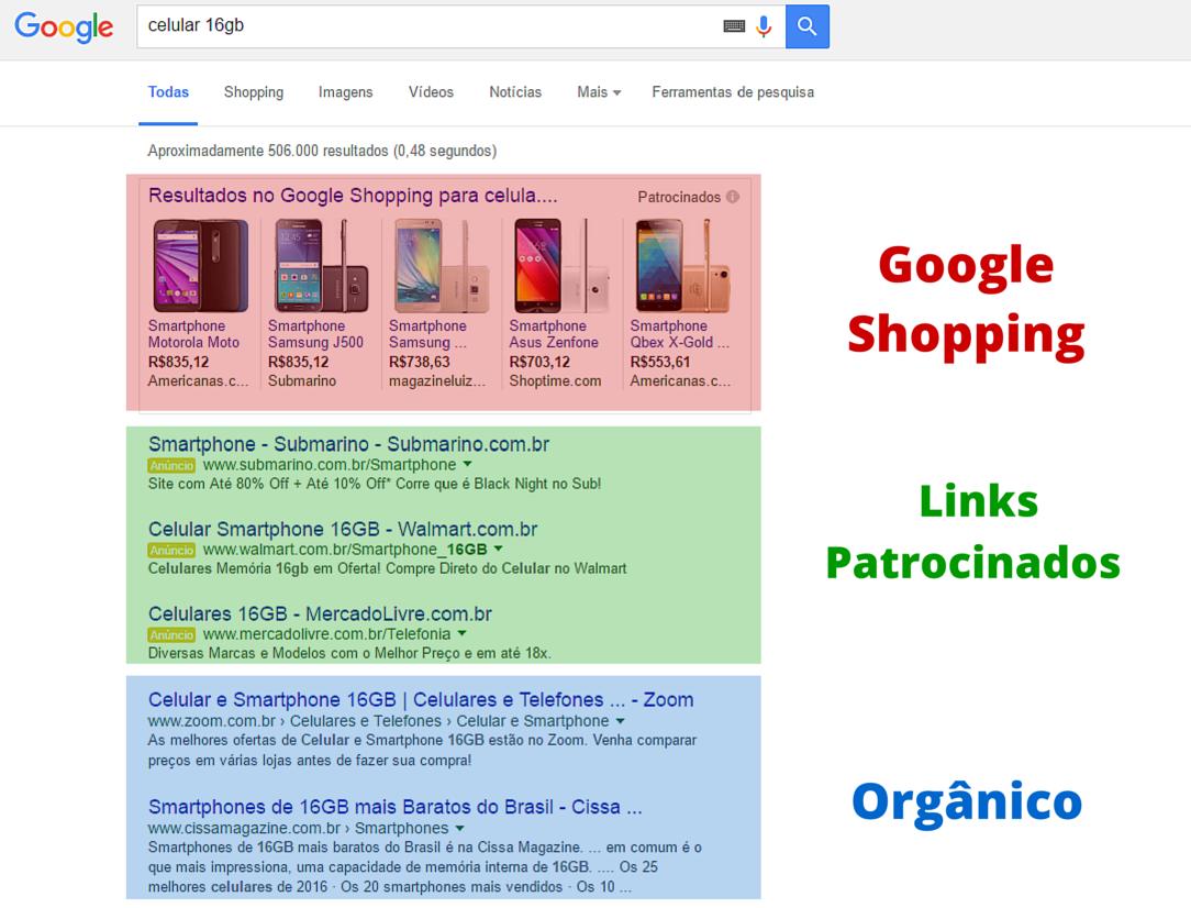 página google adwords