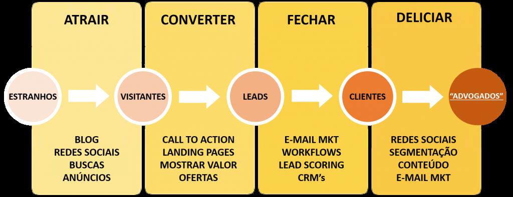 fluxograma marketing digital