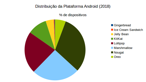 Gráfico de pizza de distribuição da plataforma android