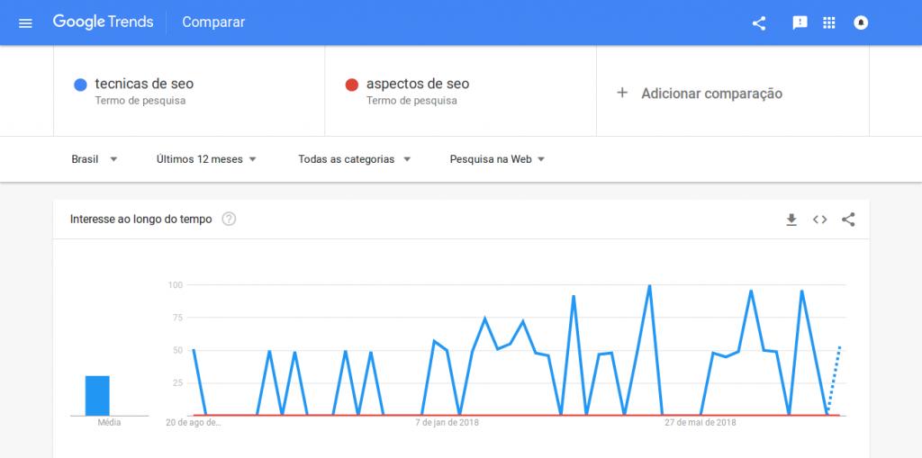 Painel do Google Trends comparando tendências de busca para as palavras-chave técnicas de SEO e aspectos de SEO.