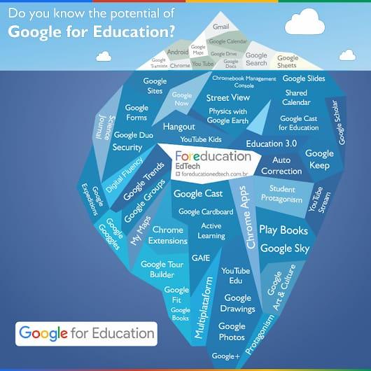 Iceberg representando as ferramentas do Google: geralmente o que conhecemos é só um terço do que realmente há